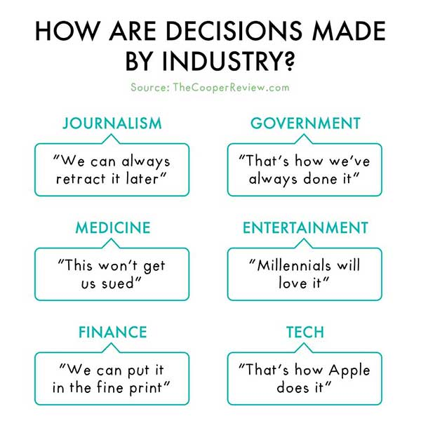 Decisions by industry