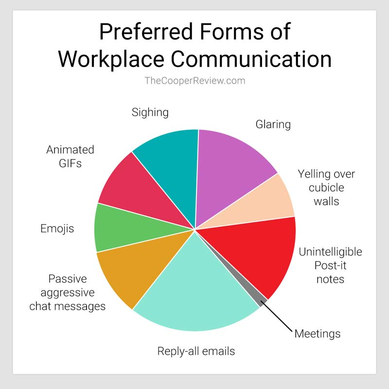 Preferred Forms of Workplace Communication