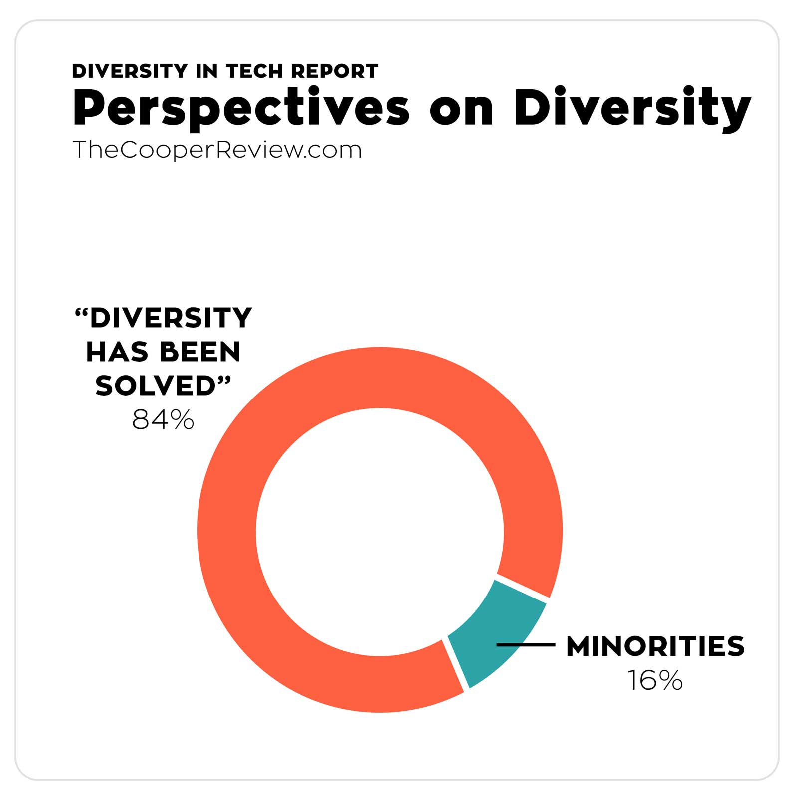perspectives on diversity Us diversity and international perspectives guidelines and procedures the focus of the us diversity requirement is the multicultural society of the united states.