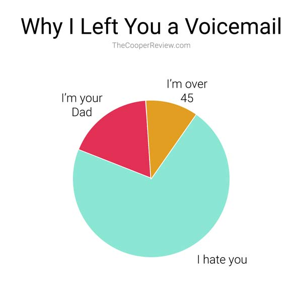Why I Left You a Voicemail